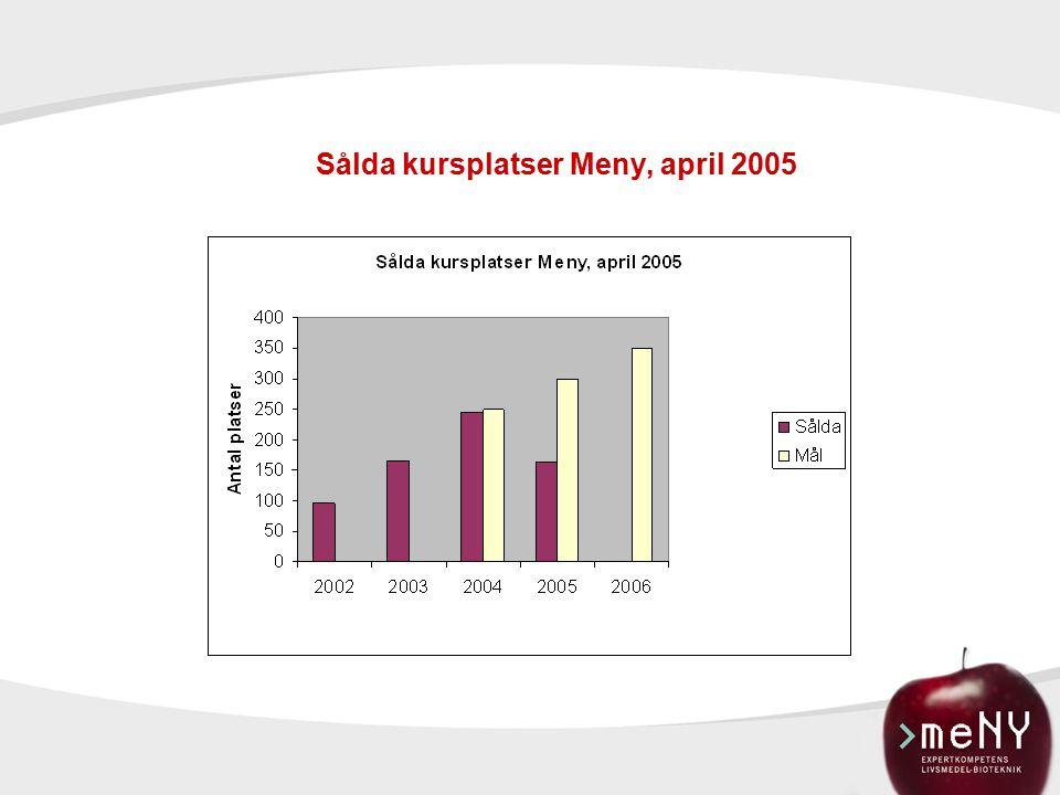 Sålda kursplatser Meny, april 2005