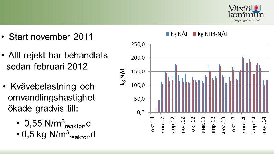 Start november 2011 Allt rejekt har behandlats sedan februari 2012 Kvävebelastning och omvandlingshastighet ökade gradvis till: 0,55 N/m 3 reaktor.d 0