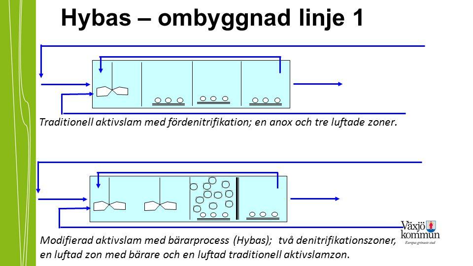 Hybas – ombyggnad linje 1 Modifierad aktivslam med bärarprocess (Hybas); två denitrifikationszoner, en luftad zon med bärare och en luftad traditionel