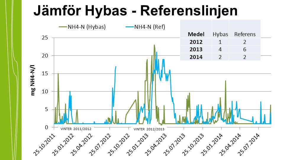 Jämför Hybas - Referenslinjen MedelHybasReferens 201212 201346 201422 VINTER 2011/2012 VINTER 2012/2013