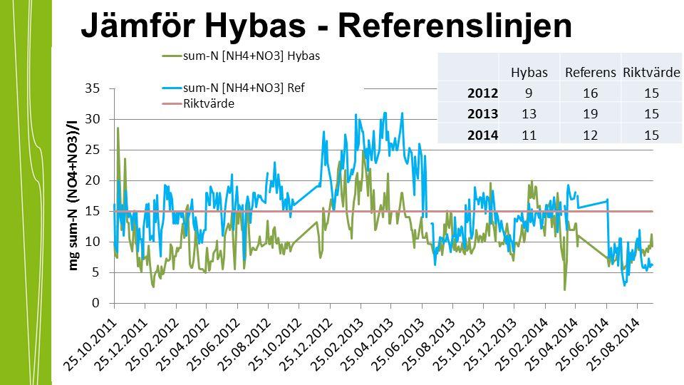 Jämför Hybas - Referenslinjen HybasReferensRiktvärde 201291615 2013131915 2014111215