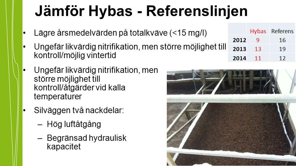 Lägre årsmedelvärden på totalkväve (<15 mg/l) Ungefär likvärdig nitrifikation, men större möjlighet till kontroll/möjlig vintertid Ungefär likvärdig n