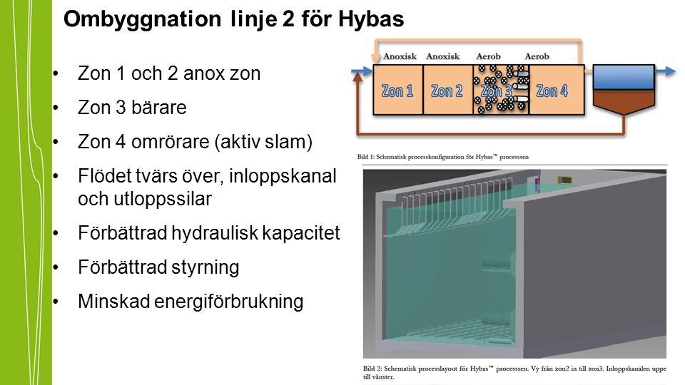 Ombyggnation linje 2 för Hybas Zon 1 och 2 anox zon Zon 3 bärare Zon 4 omrörare (aktiv slam) Flödet tvärs över, inloppskanal och utloppssilar Förbättr