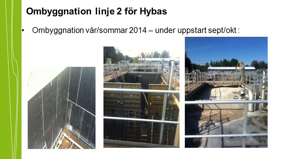 Ombyggnation linje 2 för Hybas Ombyggnation vår/sommar 2014 – under uppstart sept/okt :