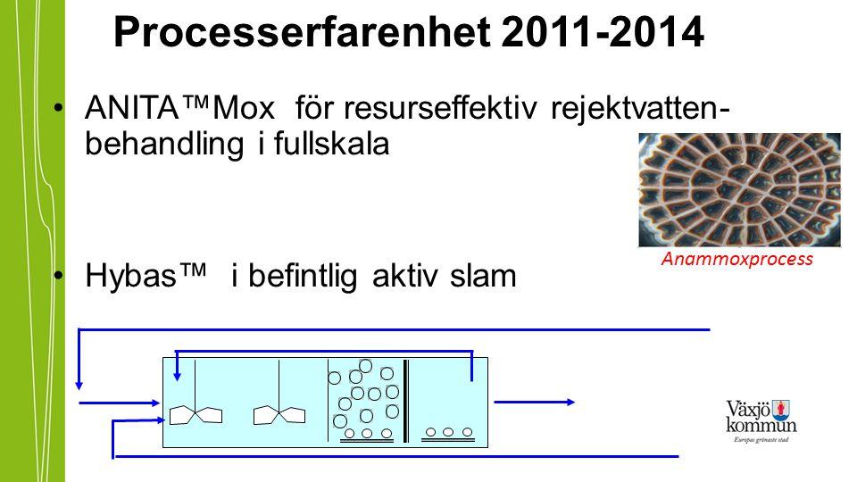 Processerfarenhet 2011-2014 ANITA™Mox för resurseffektiv rejektvatten- behandling i fullskala Hybas™ i befintlig aktiv slam Anammoxprocess