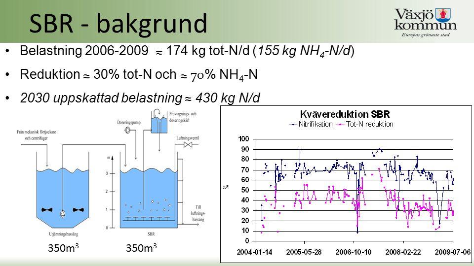 Belastning 2006-2009 ≈ 174 kg tot-N/d (155 kg NH 4 -N/d) Reduktion ≈ 30% tot-N och ≈ 70 % NH 4 -N 2030 uppskattad belastning ≈ 430 kg N/d SBR - bakgru
