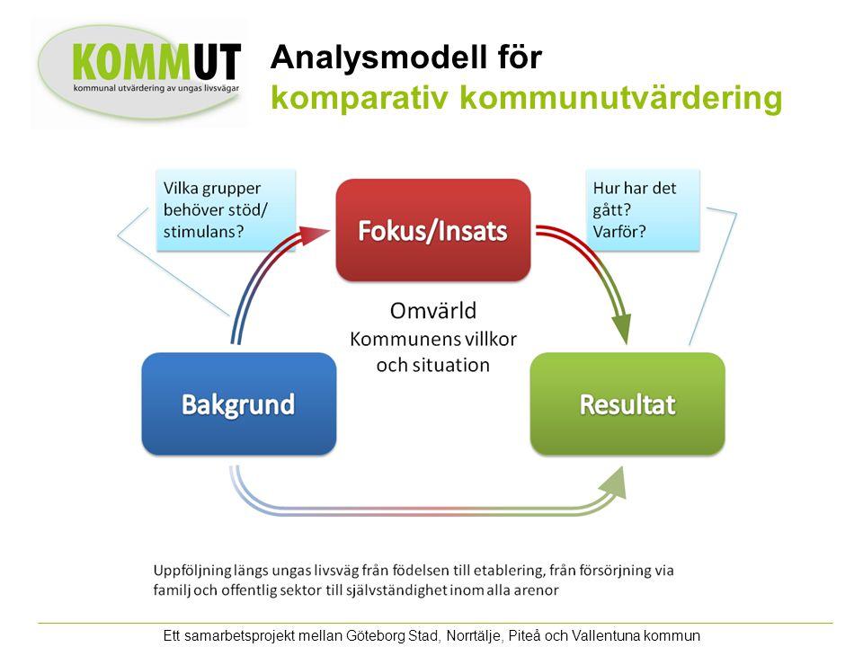Ett samarbetsprojekt mellan Göteborg Stad, Norrtälje, Piteå och Vallentuna kommun Analysmodell för komparativ kommunutvärdering