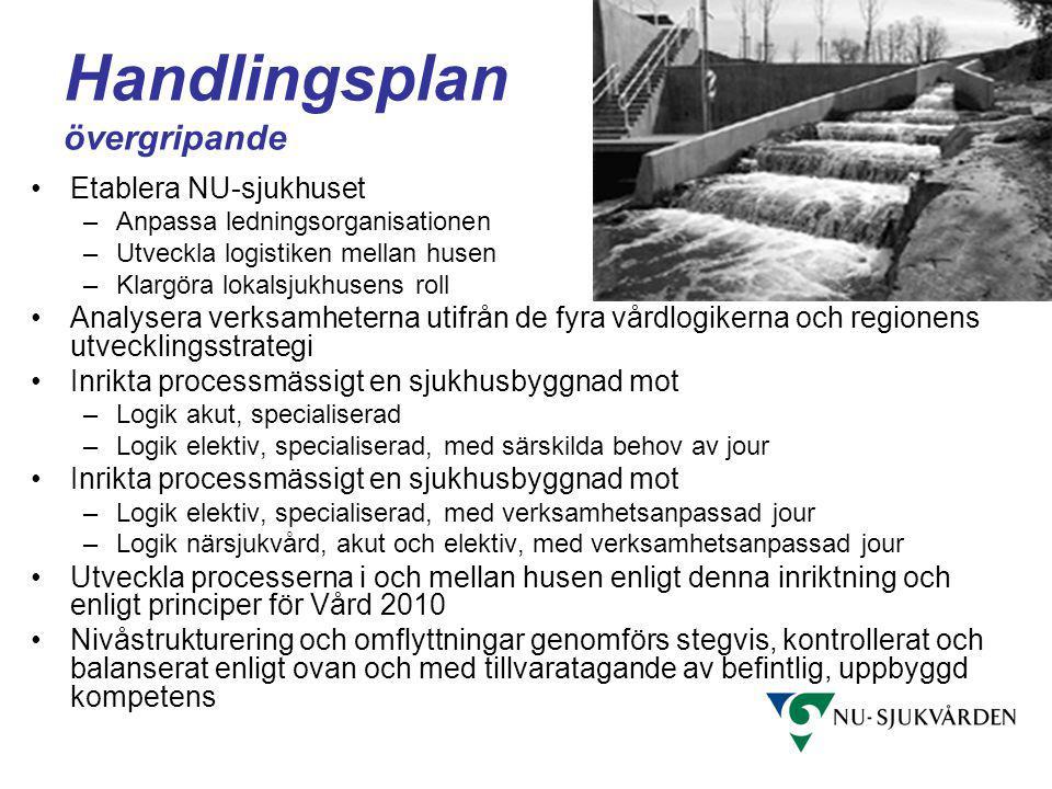 Handlingsplan övergripande Etablera NU-sjukhuset –Anpassa ledningsorganisationen –Utveckla logistiken mellan husen –Klargöra lokalsjukhusens roll Anal