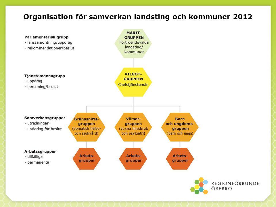 Organisation för samverkan landsting och kommuner 2012