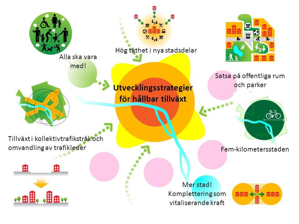 Alla ska vara med! Mer stad! Komplettering som vitaliserande kraft Fem-kilometersstaden Utvecklingsstrategier för hållbar tillväxt Tillväxt i kollekti