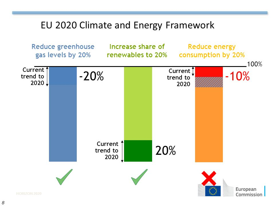 HORIZON 2020 8 EU 2020 Climate and Energy Framework Reduce greenhouse gas levels by 20% Increase share of renewables to 20% Reduce energy consumption