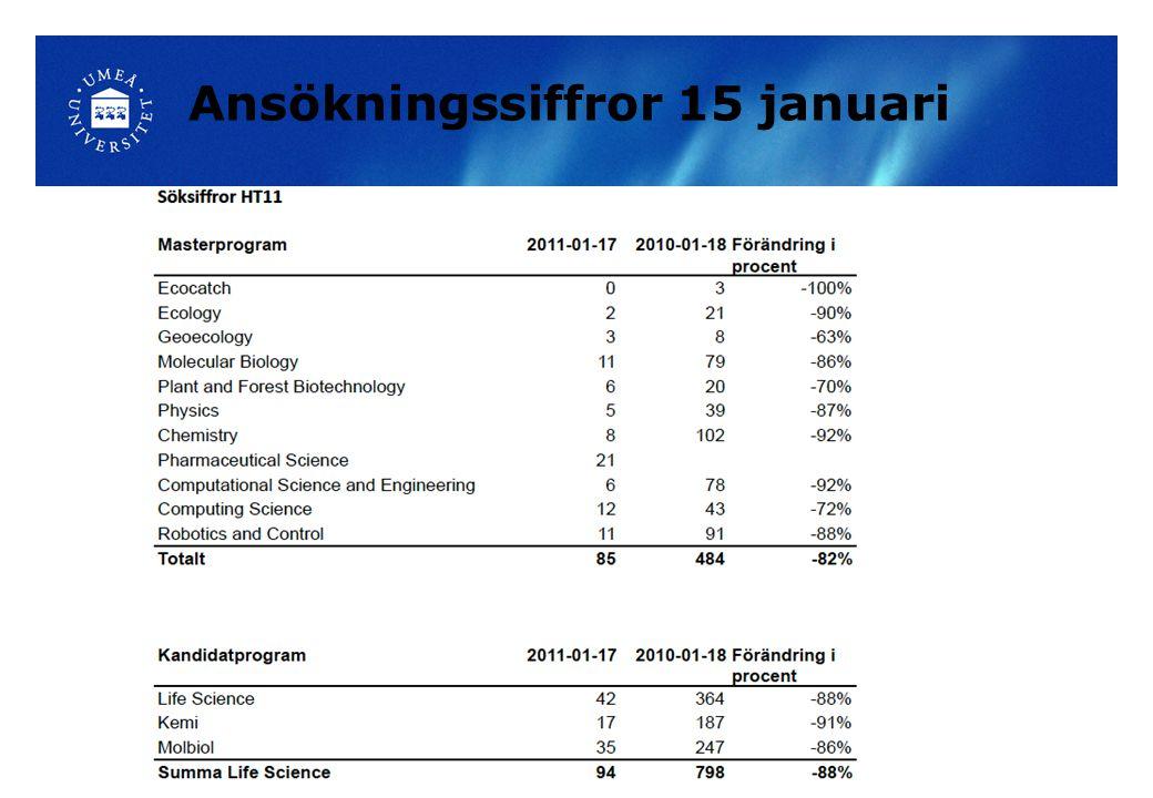Ansökningssiffror 15 januari
