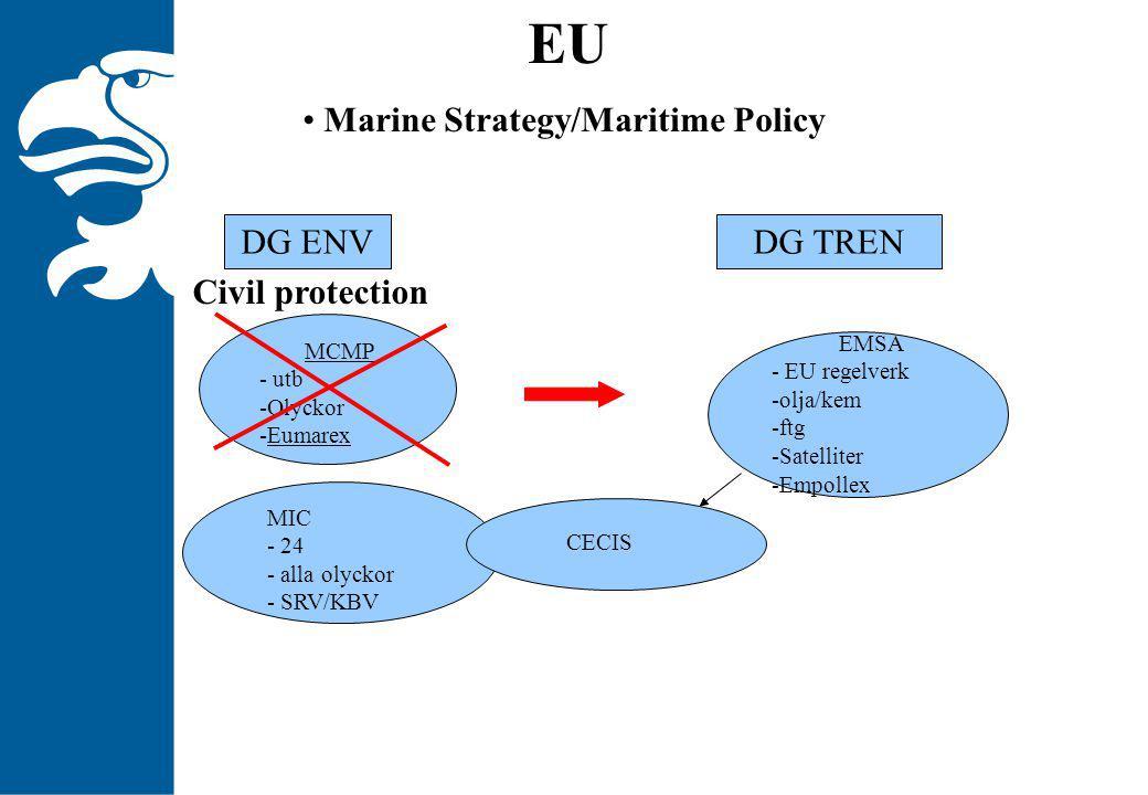 EU Marine Strategy/Maritime Policy DG ENVDG TREN MCMP - utb -Olyckor -Eumarex EMSA - EU regelverk -olja/kem -ftg -Satelliter -Empollex MIC - 24 - alla olyckor - SRV/KBV CECIS Civil protection