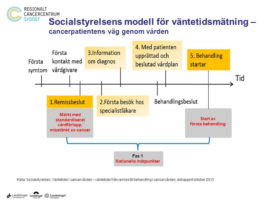 Socialstyrelsens modell för väntetidsmätning – cancerpatientens väg genom vården Källa: Socialstyrelsen, Väntetider i cancervården – väntetider från r