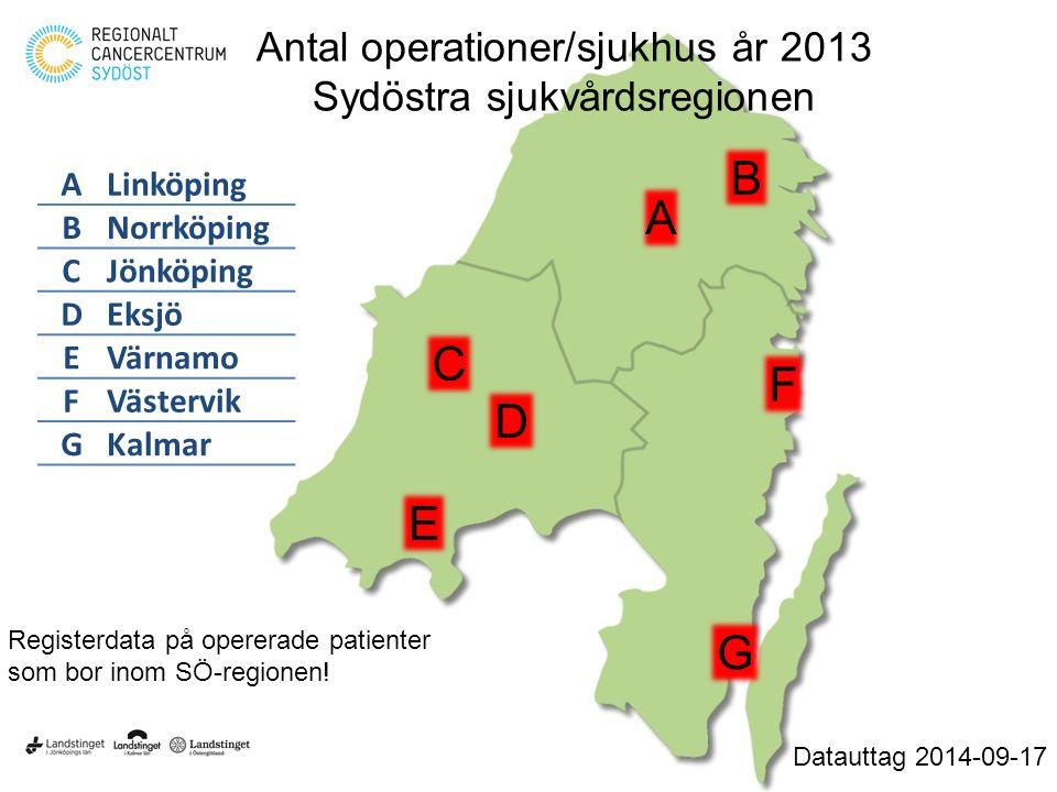 Antal operationer/sjukhus år 2013 Sydöstra sjukvårdsregionen Datauttag 2014-09-17 A B G C F D E ALinköping BNorrköping CJönköping DEksjö EVärnamo FVäs