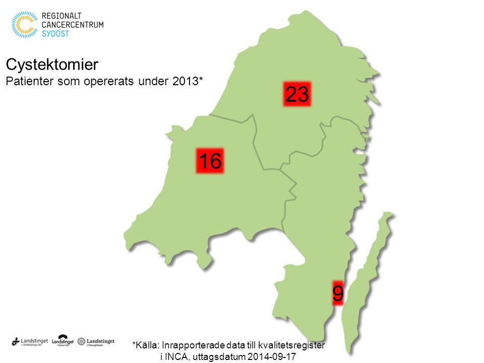 9 23 16 Cystektomier Patienter som opererats under 2013* *Källa: Inrapporterade data till kvalitetsregister i INCA, uttagsdatum 2014-09-17
