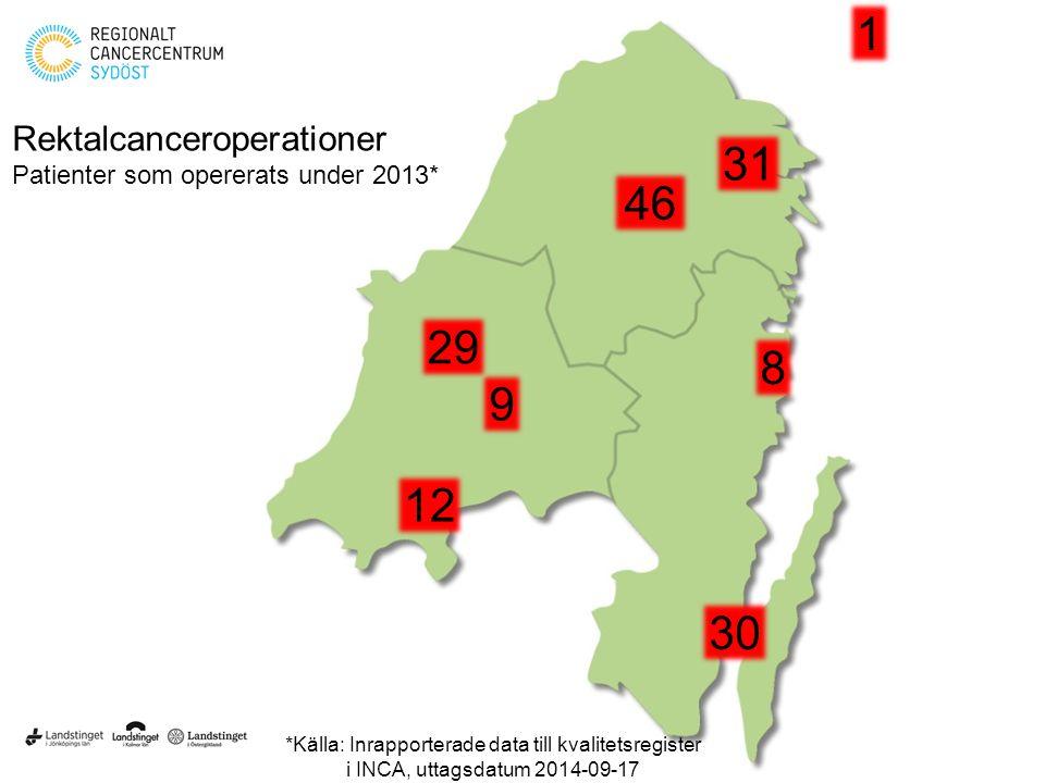 Rektalcanceroperationer Patienter som opererats under 2013* *Källa: Inrapporterade data till kvalitetsregister i INCA, uttagsdatum 2014-09-17 46 31 30