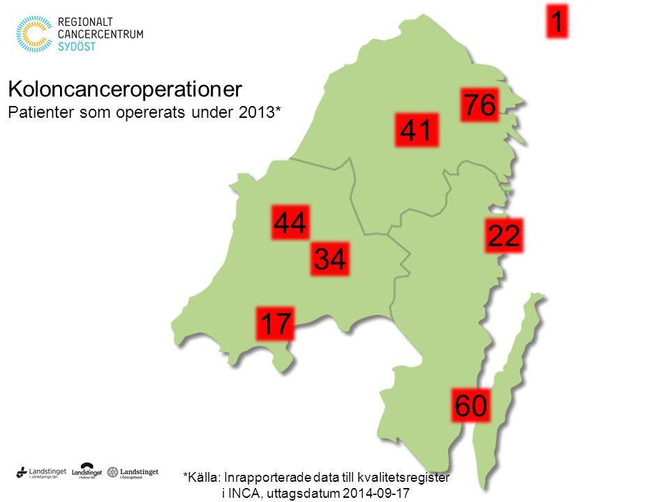 Koloncanceroperationer Patienter som opererats under 2013* *Källa: Inrapporterade data till kvalitetsregister i INCA, uttagsdatum 2014-09-17 41 76 60