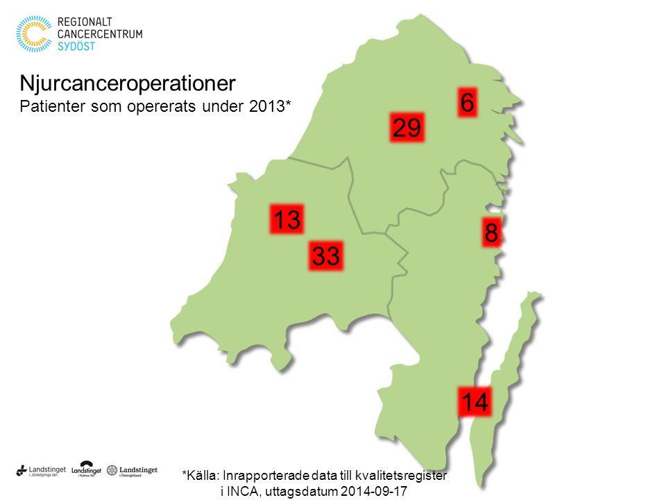 14 29 6 13 33 8 Njurcanceroperationer Patienter som opererats under 2013* *Källa: Inrapporterade data till kvalitetsregister i INCA, uttagsdatum 2014-