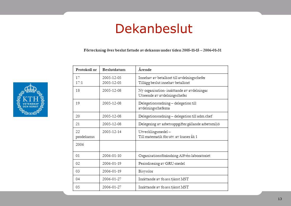 13 Dekanbeslut Förteckning över beslut fattade av dekanus under tiden 2005-11-15 – 2006-01-31 Protokoll nrBeslutdatumÄrende 17 17:1 2005-12-05 Innehav av betalkort till avdelningschefer Tillägg beslut innehav betalkort 182005-12-08Ny organisation- inrättande av avdelningar Utseende av avdelningschefer 192005-12-08Delegationsordning – delegation till avdelningscheferna 202005-12-08Delegationsordning – delegation till adm.chef 212005-12-08Delegering av arbetsuppgifter gällande arbetsmiljö 22 prodekanus 2005-12-14Utvecklingsmedel – Till matematik för utv.