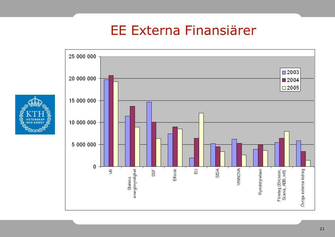 21 EE Externa Finansiärer