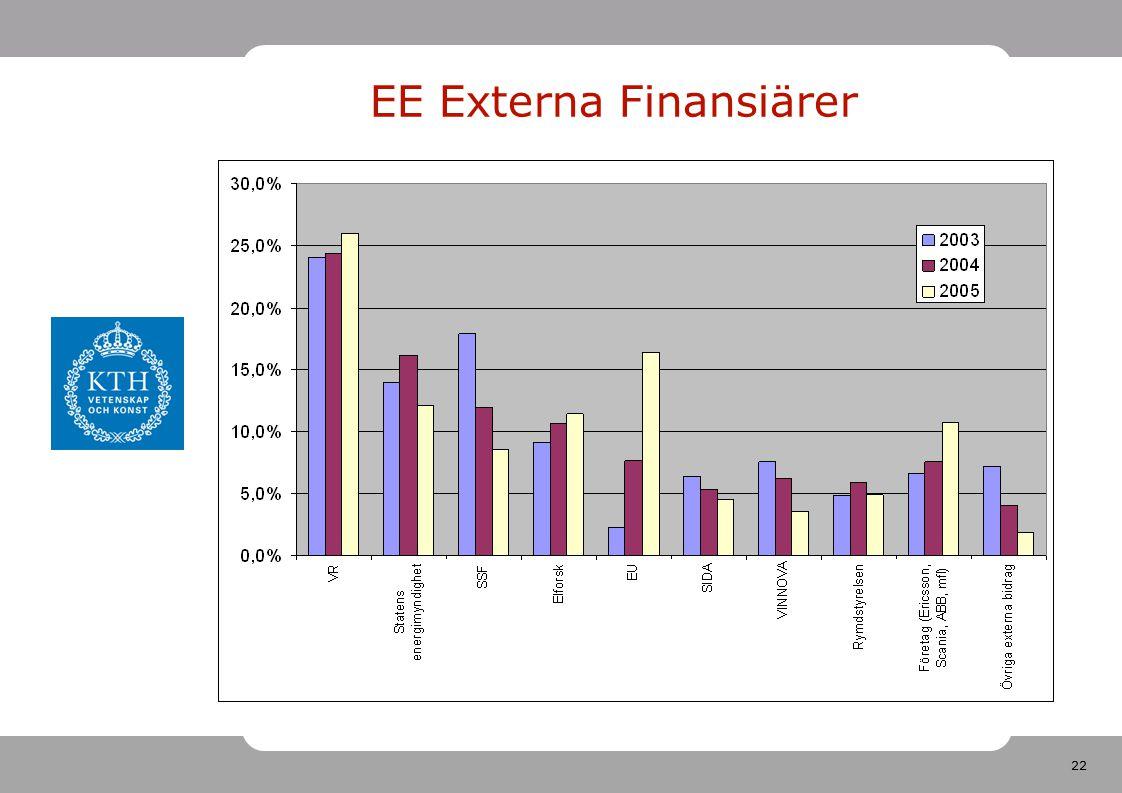 22 EE Externa Finansiärer