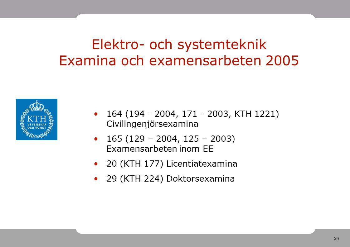 24 Elektro- och systemteknik Examina och examensarbeten 2005 164 (194 - 2004, 171 - 2003, KTH 1221) Civilingenjörsexamina 165 (129 – 2004, 125 – 2003) Examensarbeten inom EE 20 (KTH 177) Licentiatexamina 29 (KTH 224) Doktorsexamina