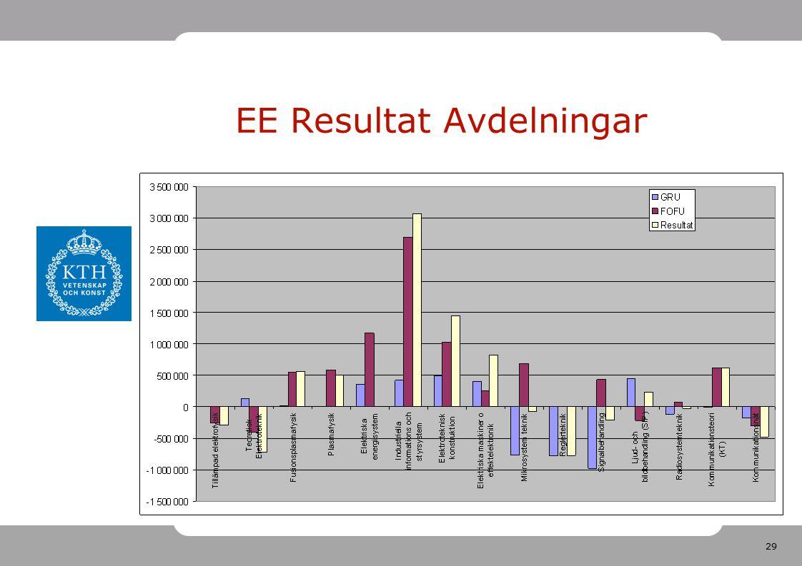 29 EE Resultat Avdelningar