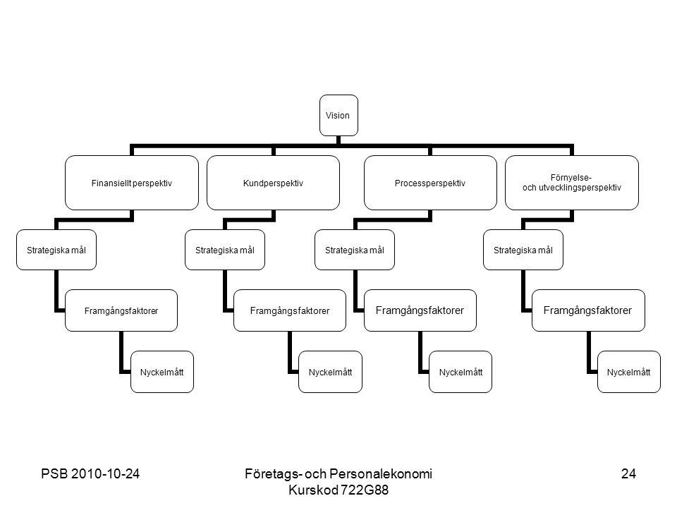 PSB 2010-10-24Företags- och Personalekonomi Kurskod 722G88 24 Vision Finansiellt perspektiv Strategiska mål Framgångsfaktorer Nyckelmått Kundperspekti