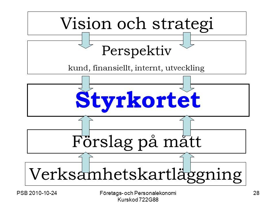 PSB 2010-10-24Företags- och Personalekonomi Kurskod 722G88 28 Vision och strategi Styrkortet Förslag på mått Verksamhetskartläggning Perspektiv kund,