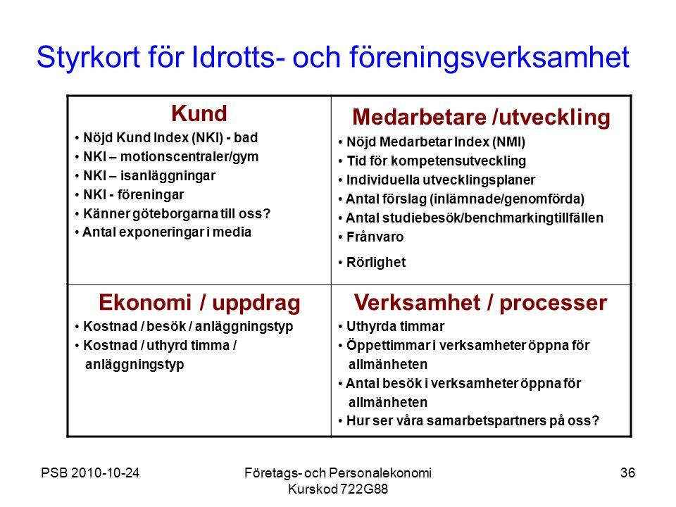 PSB 2010-10-24Företags- och Personalekonomi Kurskod 722G88 36 Styrkort för Idrotts- och föreningsverksamhet Kund Nöjd Kund Index (NKI) - bad NKI – mot