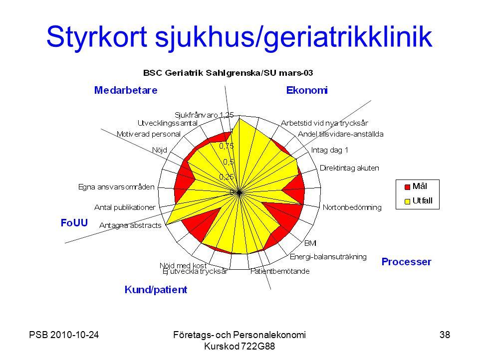 PSB 2010-10-24Företags- och Personalekonomi Kurskod 722G88 38 Styrkort sjukhus/geriatrikklinik