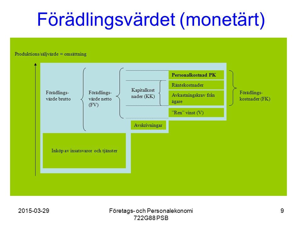 2015-03-29Företags- och Personalekonomi 722G88 PSB 9 Förädlingsvärdet (monetärt) Produktions/säljvärde = omsättning Inköp av insatsvaror och tjänster