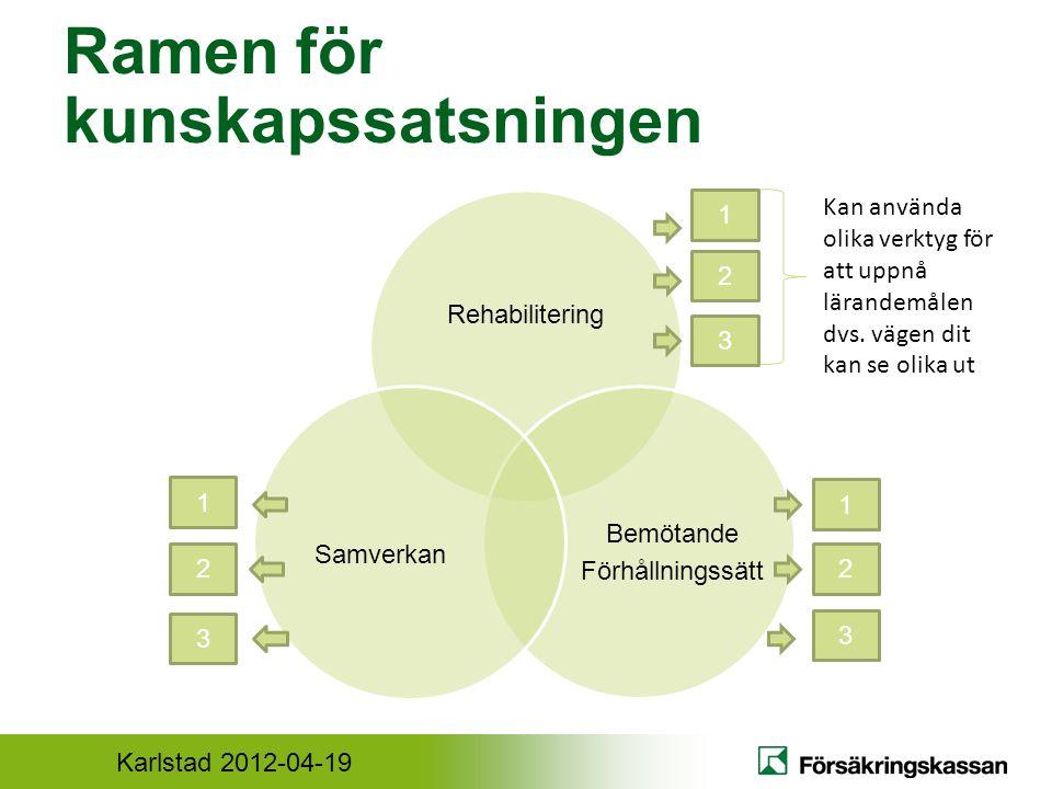 Karlstad 2012-04-19 Ramen för kunskapssatsningen Rehabilitering Bemötande Förhållningssätt Samverkan 1 2 2 1 3 2 1 3 3 Kan använda olika verktyg för att uppnå lärandemålen dvs.