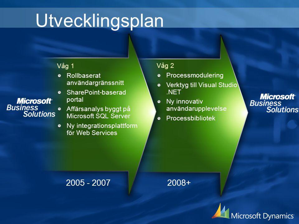 Utvecklingsplan Våg 1 Rollbaserat användargränssnitt SharePoint-baserad portal Affärsanalys byggt på Microsoft SQL Server Ny integrationsplattform för