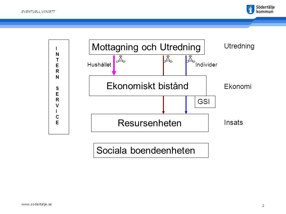 www.sodertalje.se 2 EVENTUELL VINJETT Mottagning och Utredning Ekonomiskt bistånd Resursenheten INTERNSERVICEINTERNSERVICE HushålletIndivider Utredning Ekonomi Insats Sociala boendeenheten GSI
