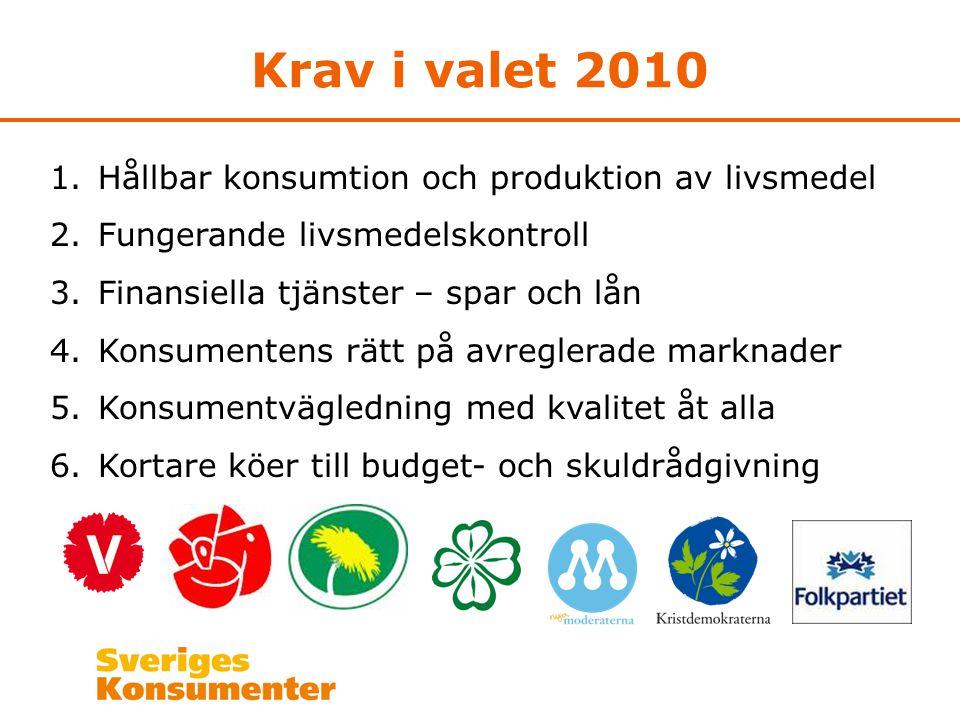 Krav i valet 2010 1.Hållbar konsumtion och produktion av livsmedel 2.Fungerande livsmedelskontroll 3.Finansiella tjänster – spar och lån 4.Konsumentens rätt på avreglerade marknader 5.Konsumentvägledning med kvalitet åt alla 6.Kortare köer till budget- och skuldrådgivning