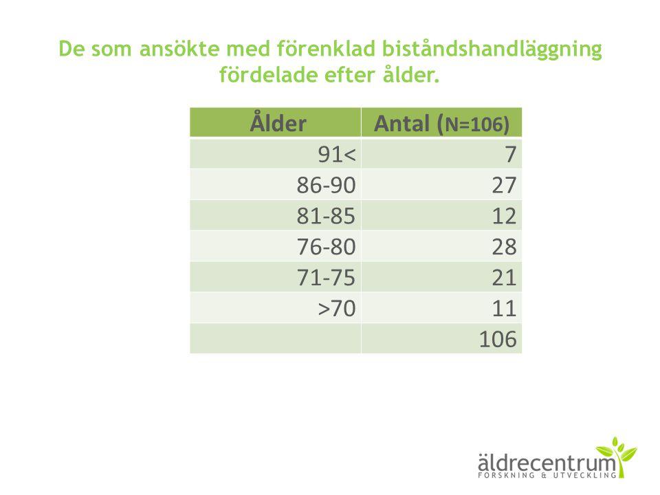 De som ansökte med förenklad biståndshandläggning fördelade efter ålder. ÅlderAntal ( N=106) 91<7 86-9027 81-8512 76-8028 71-7521 >7011 106