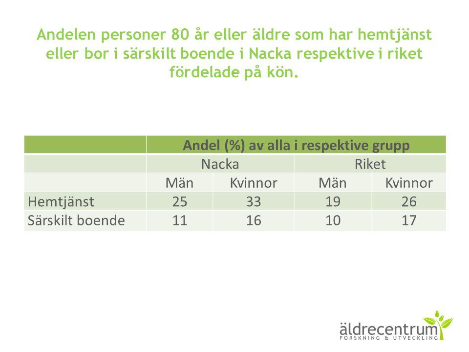 Andelen personer 80 år eller äldre som har hemtjänst eller bor i särskilt boende i Nacka respektive i riket fördelade på kön. Andel (%) av alla i resp