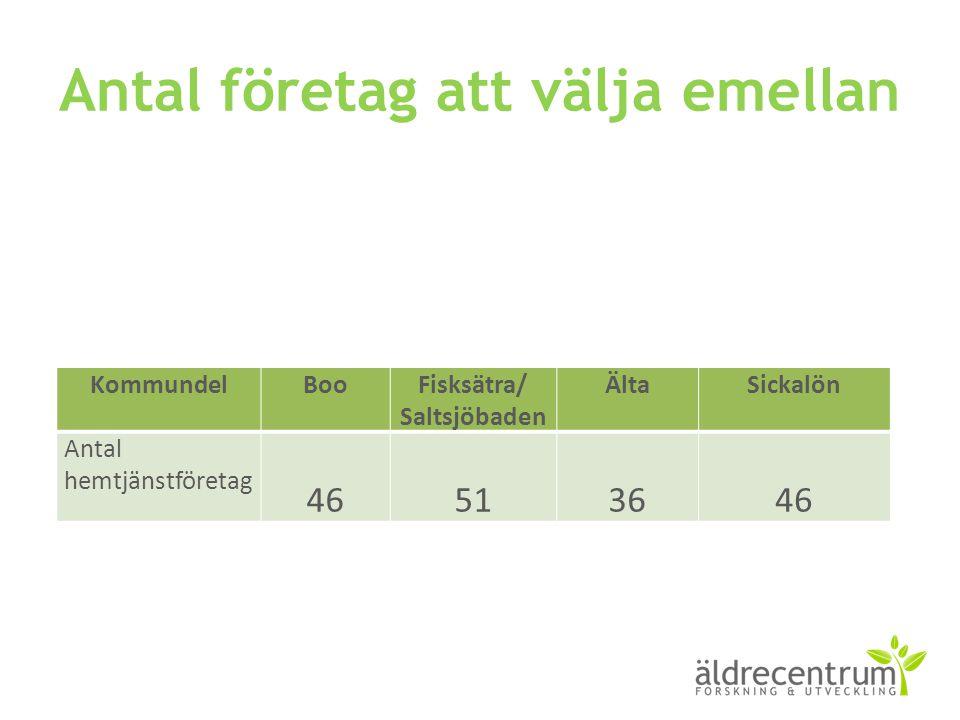 Antal företag att välja emellan KommundelBooFisksätra/ Saltsjöbaden ÄltaSickalön Antal hemtjänstföretag 46513646