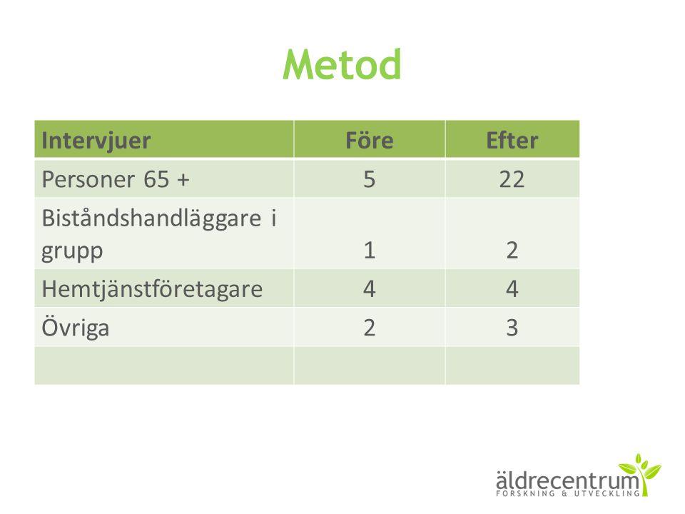 Metod IntervjuerFöreEfter Personer 65 +522 Biståndshandläggare i grupp12 Hemtjänstföretagare44 Övriga23