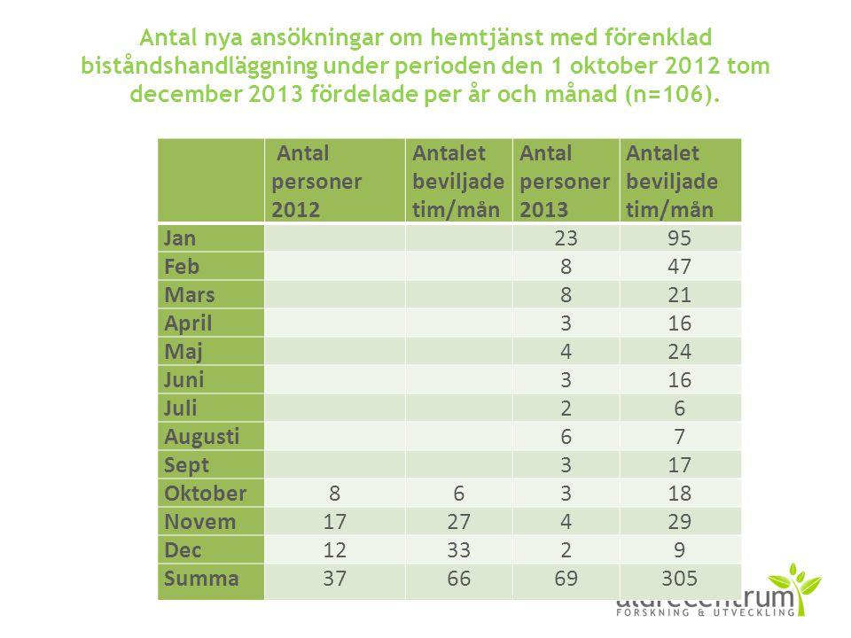 Antal nya ansökningar om hemtjänst med förenklad biståndshandläggning under perioden den 1 oktober 2012 tom december 2013 fördelade per år och månad (n=106).