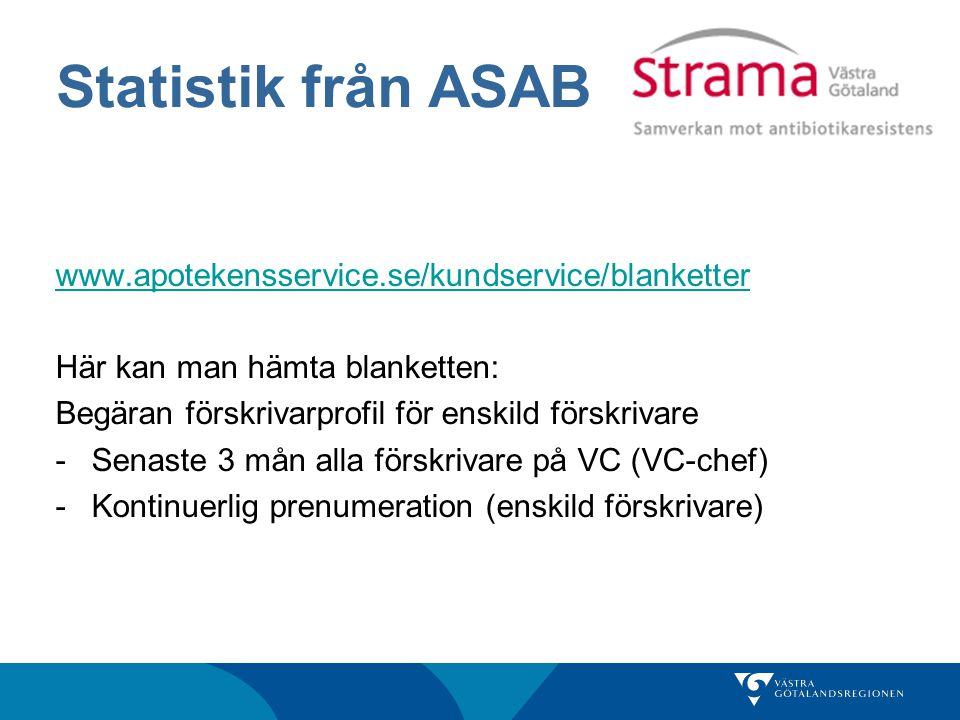 Statistik från ASAB www.apotekensservice.se/kundservice/blanketter Här kan man hämta blanketten: Begäran förskrivarprofil för enskild förskrivare -Sen