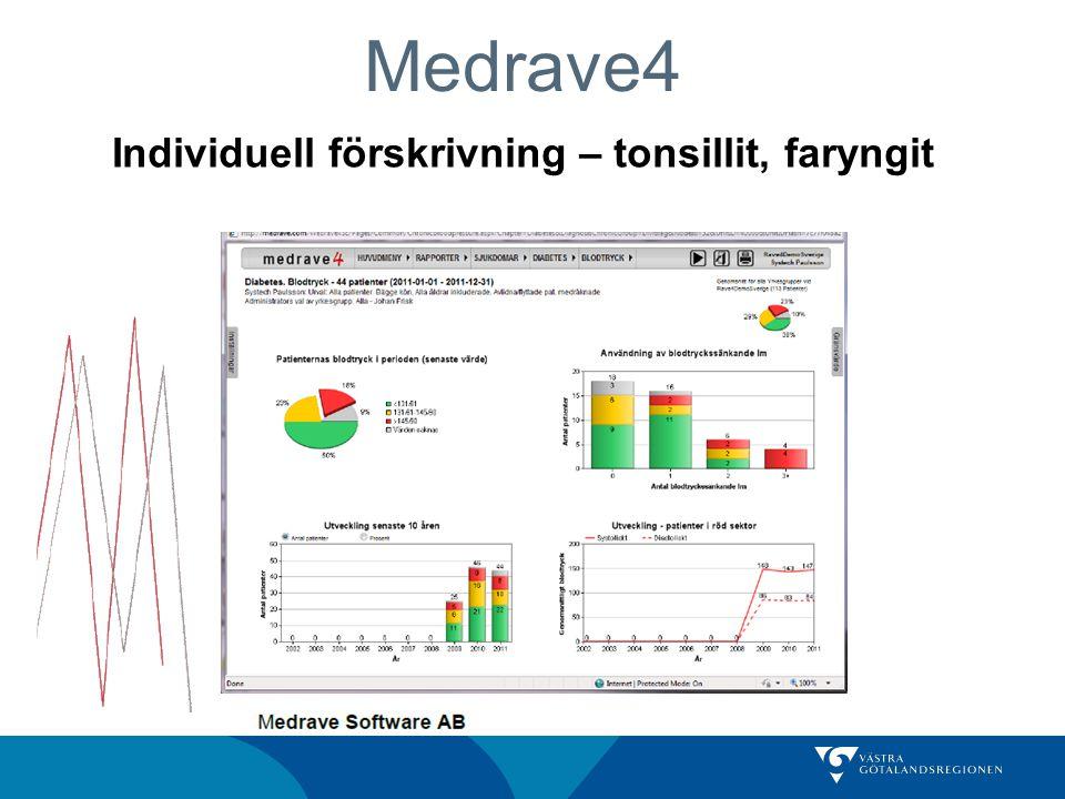 Medrave4 Individuell förskrivning – tonsillit, faryngit