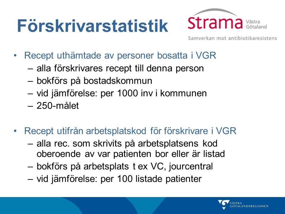 Statistik från ASAB www.apotekensservice.se/kundservice/blanketter Här kan man hämta blanketten: Begäran förskrivarprofil för enskild förskrivare -Senaste 3 mån alla förskrivare på VC (VC-chef) -Kontinuerlig prenumeration (enskild förskrivare)