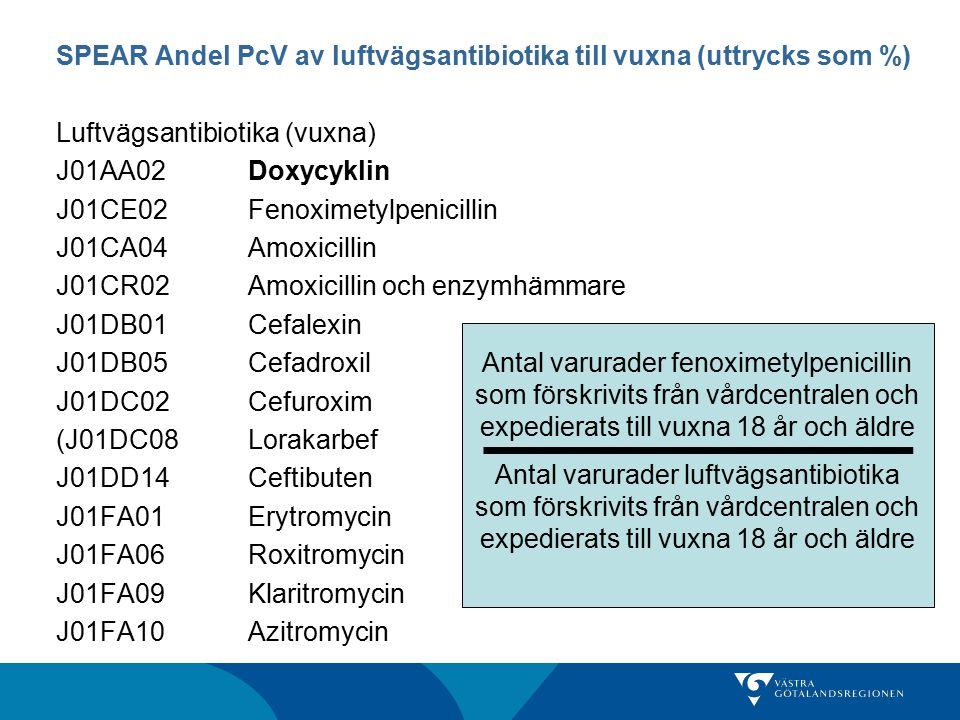 SPEAR Kinoloner 18+ (uttrycks som %) UVI-antibiotika J01MA02Ciprofloxacin J01MA06Norfloxacin J01CA08Pivmecillinam J01EA01Trimetoprim J01XE01Nitrofurantoin Antal varurader kinoloner som förskrivits från vårdcentralen och expedierats till kvinnor 18 år och äldre Antal varurader UVI-antibiotika som förskrivits från vårdcentralen och expedierats till vuxna 18 år och äldre