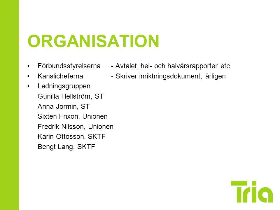 FÖRBUNDSPUSSLET ST, SKTF och Unionen har delat upp stödet till Tria mellan sig Unionen är kansliförbund och därmed ligger det mesta där - Triakansliets placering - Ekonomihantering - Kommunikationsstöd - Lager och distribution - IT-stöd och webb (SKTF har detta under en övergångsperiod) ST stöttar Trias opionionsbildningsarbete, samt Tria Direkt SKTF har medlemsregistret och statistik samt Tria Direkt, inkl.