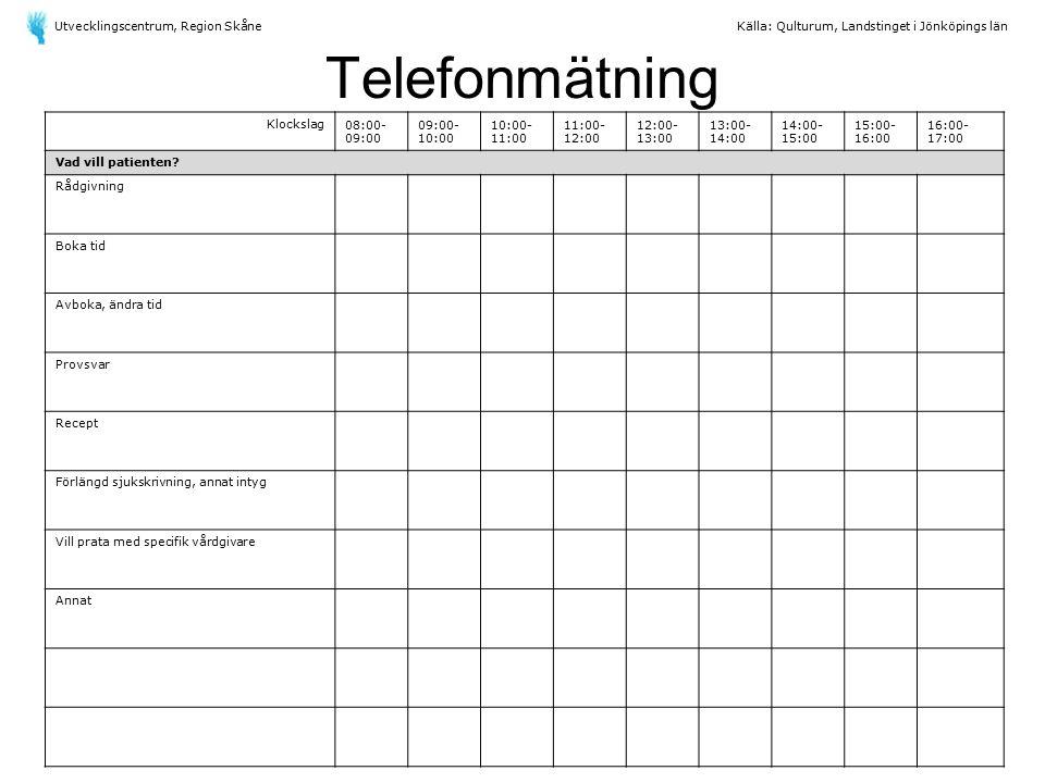 Telefonmätning Klockslag08:00- 09:00 09:00- 10:00 10:00- 11:00 11:00- 12:00 12:00- 13:00 13:00- 14:00 14:00- 15:00 15:00- 16:00 16:00- 17:00 Vad vill patienten.