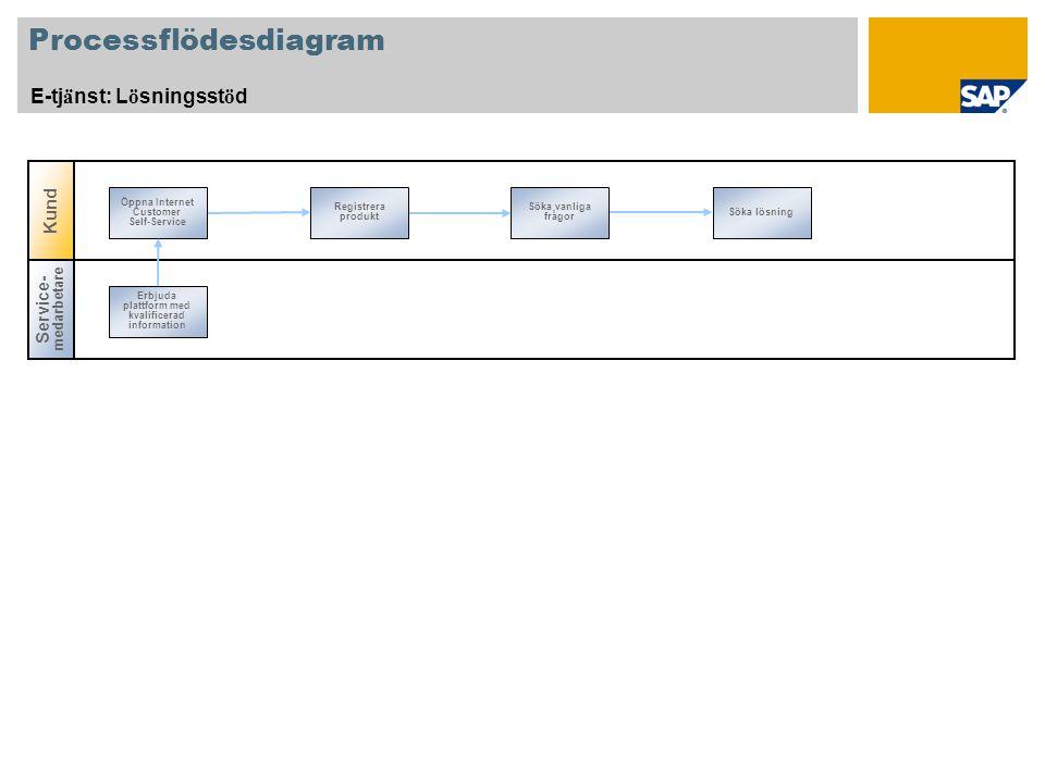 Processflödesdiagram E-tj ä nst: L ö sningsst ö d Registrera produkt Söka vanliga frågor Söka lösning Öppna Internet Customer Self-Service Service- medarbetare Erbjuda plattform med kvalificerad information Kund