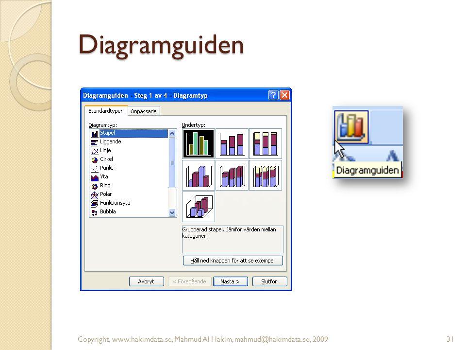 Diagramguiden Copyright, www.hakimdata.se, Mahmud Al Hakim, mahmud@hakimdata.se, 200931